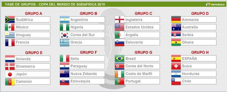 Fase de grupos del Mundial 2010 Fasede10
