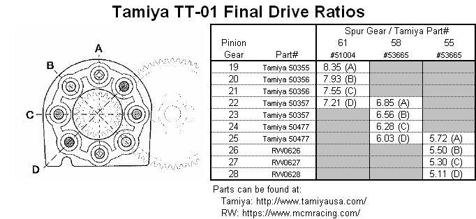 TT01 FDR Setup chart Tt01_p10