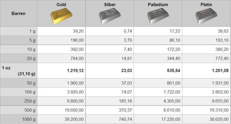 Trgovanje zlatom na forexu