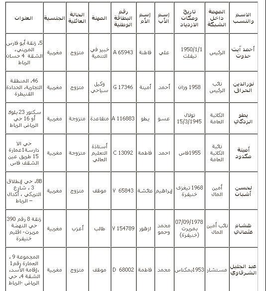 خالد العيوض: الديمقراطية التشاركية  رهان لإدماج الفئات  الهشة  A210
