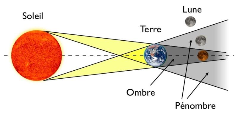 Eclipse de Lune de ce vendredi 27 juillet 2018 … Eclips10