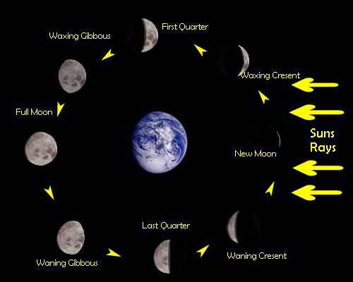 Еврейски календар Moon_p10