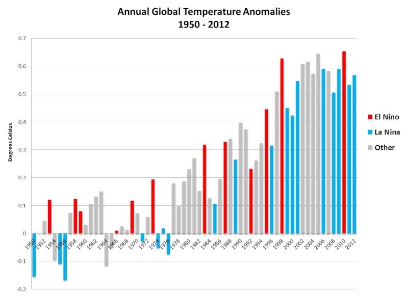 Evolution de la température de la terre. 20121310
