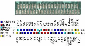 Port Card SMS VS  Port cartouche GG Pinout10
