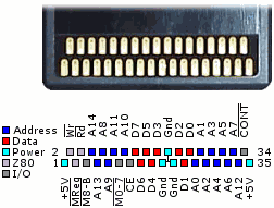 Port Card SMS VS  Port cartouche GG Pinout11