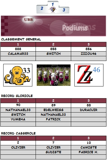 PRONOS 2012/2013 (J14)  GRENOBLE - UBB - Page 3 Podium11