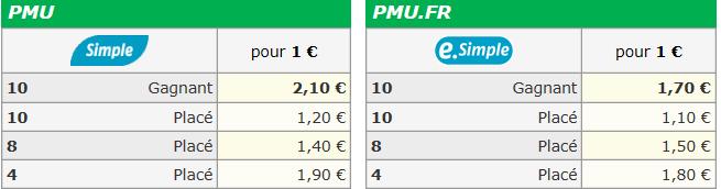 Autres courses pmu du jeudi 29/08/2019  1434