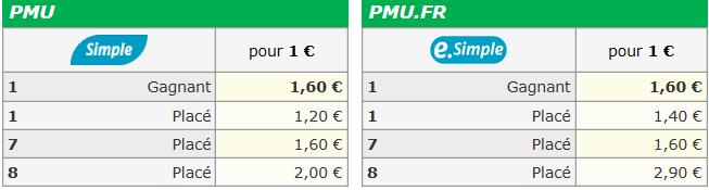 Autres courses pmu du jeudi 29/08/2019  1435
