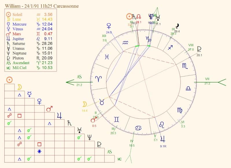 L'automobile et l'astrologie - Page 2 Willia11