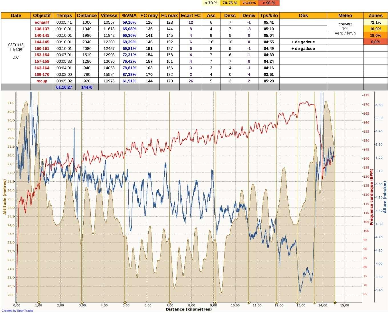 Ricorée ---) [27 janvier 2013] prépa 10 km de Betton - Page 4 Img24