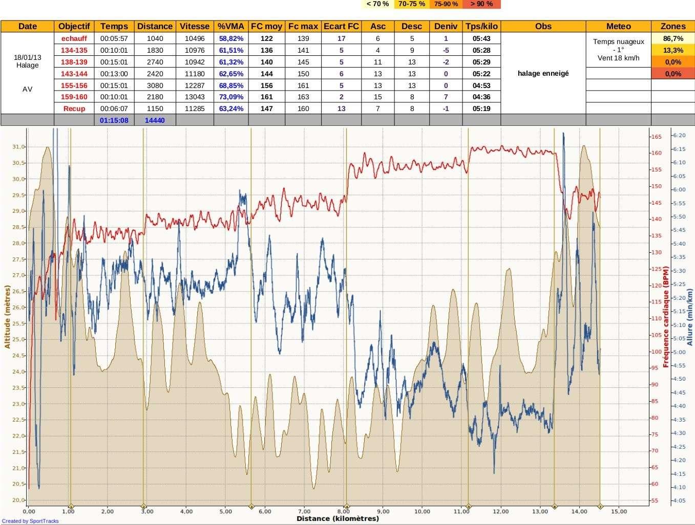 Ricorée ---) [27 janvier 2013] prépa 10 km de Betton - Page 5 Img35