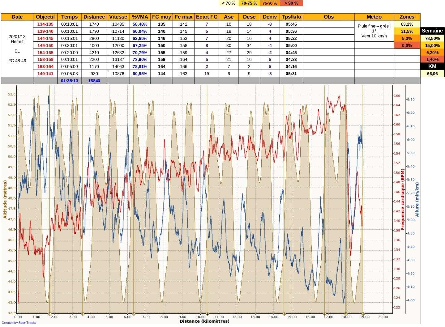 Ricorée ---) [27 janvier 2013] prépa 10 km de Betton - Page 6 Img36