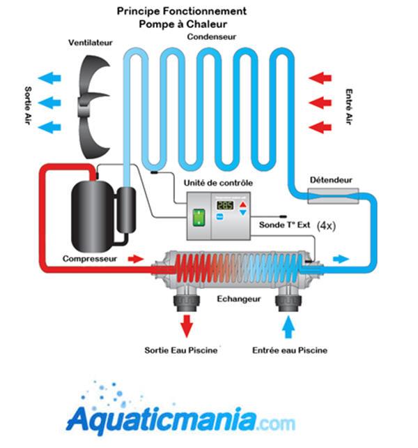 Remplacement cuve pompe à chaleur Foncti10