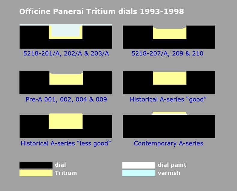 Les Panerai Pré-A et T-SWISS-T 1997-1998-Trad. de M.Bollen _3310