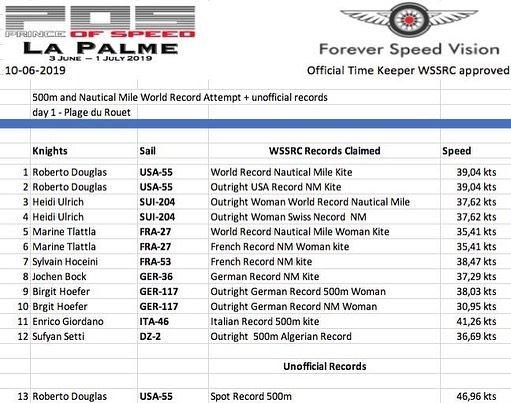 Record du monde du mile nautique en Flysurfer Soul pour Robbie Douglas 63619910