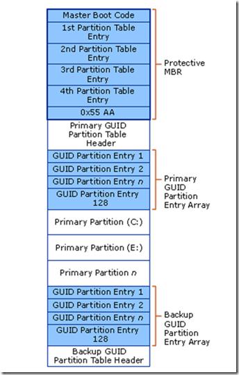 Tìm hiểu về UEFI - giải pháp thay thế BIOS Efi10