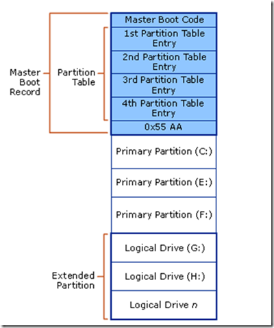 Tìm hiểu về UEFI - giải pháp thay thế BIOS Mbr10