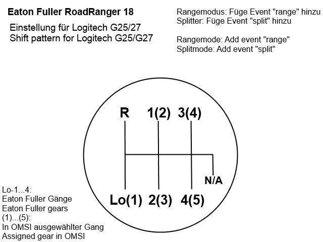 Manuaali vaihteisto (Eaton Fuller RoadRanger 18)  L25-2710