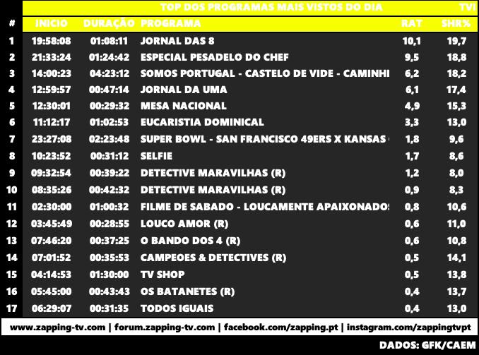 Audiências de Domingo 02-02-2020 Capt1342
