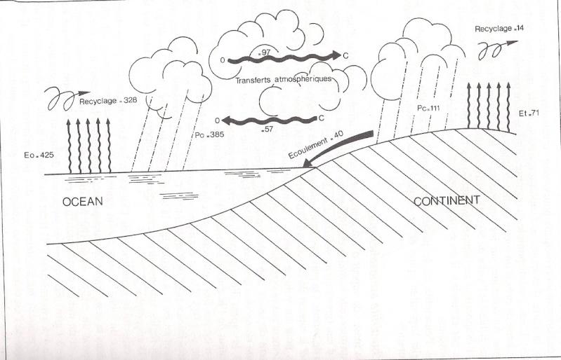 """La climatologie """"pour les nuls"""" Hpqsca11"""