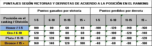 DEFINICION, FUNCIONAMIENTO Y PUNTUACION Puntaj10