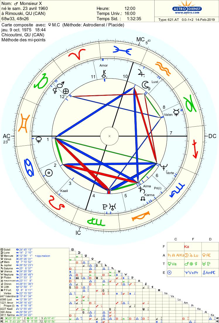 Synas. et compo. avec lui. Astro_29