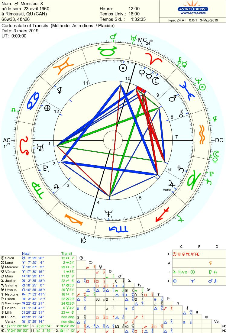 Transit Uranus Astro_30