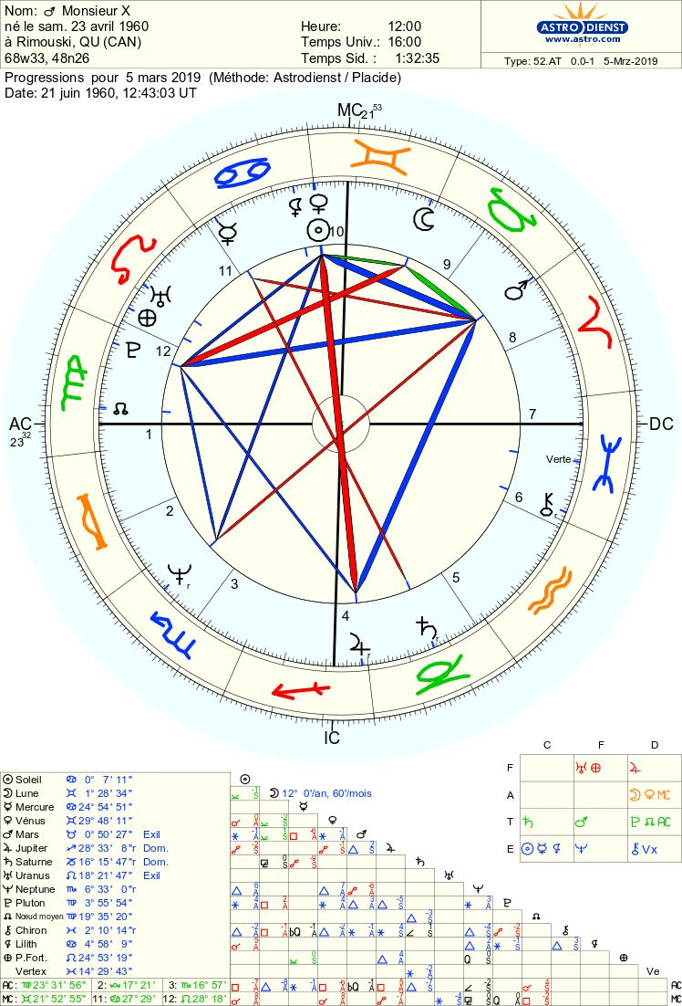 soleil - Progressions soleil, vénus... Astro_31