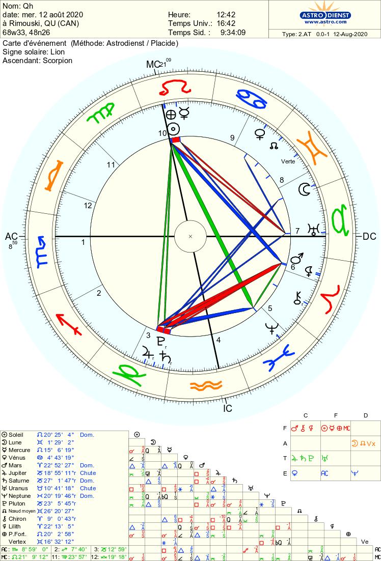 Q-H: Correspondance? Astro_72