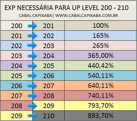 Tabela de LEVEL 200 a 210 - %EXP 15726910