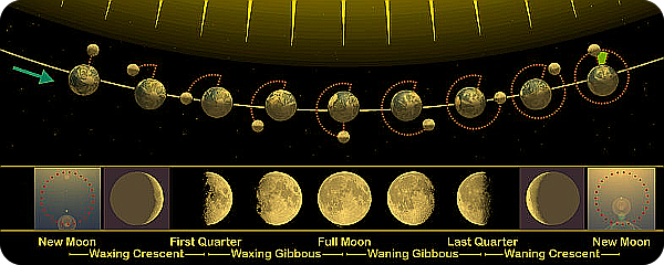 Moon Phases. When To Perform Your Ritual. 122