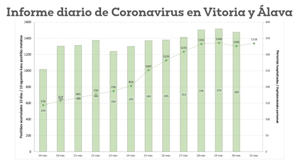 Vitoria-Gasteiz - Página 9 20200410