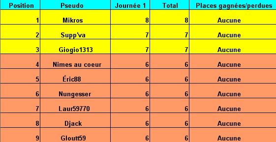 Classement des pronostiques du national saison 2007/2008 Tablea13