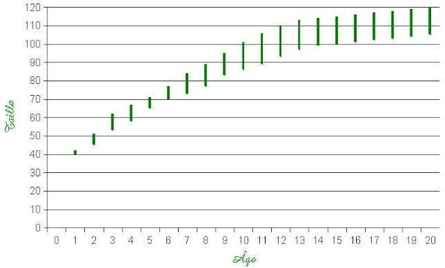 Croissance du sandre Evolut10
