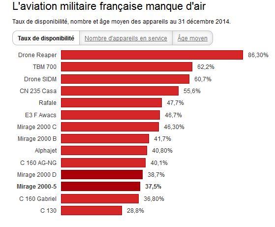 La moitié de la force aérienne française n'est pas en état de voler Armye_10