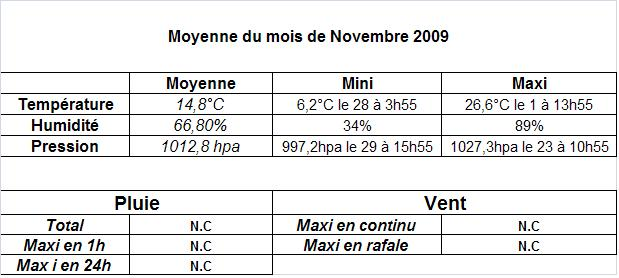 Mois de Novembre 2009 Moyenn10