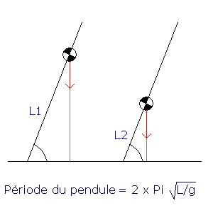 Stabilité d'un deux-roues [effet gyroscopique, hauteur, etc] - Page 3 Cg_bmp10