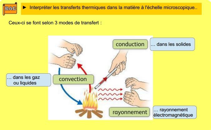 Chapitre 18 : Transferts thermiques 0419