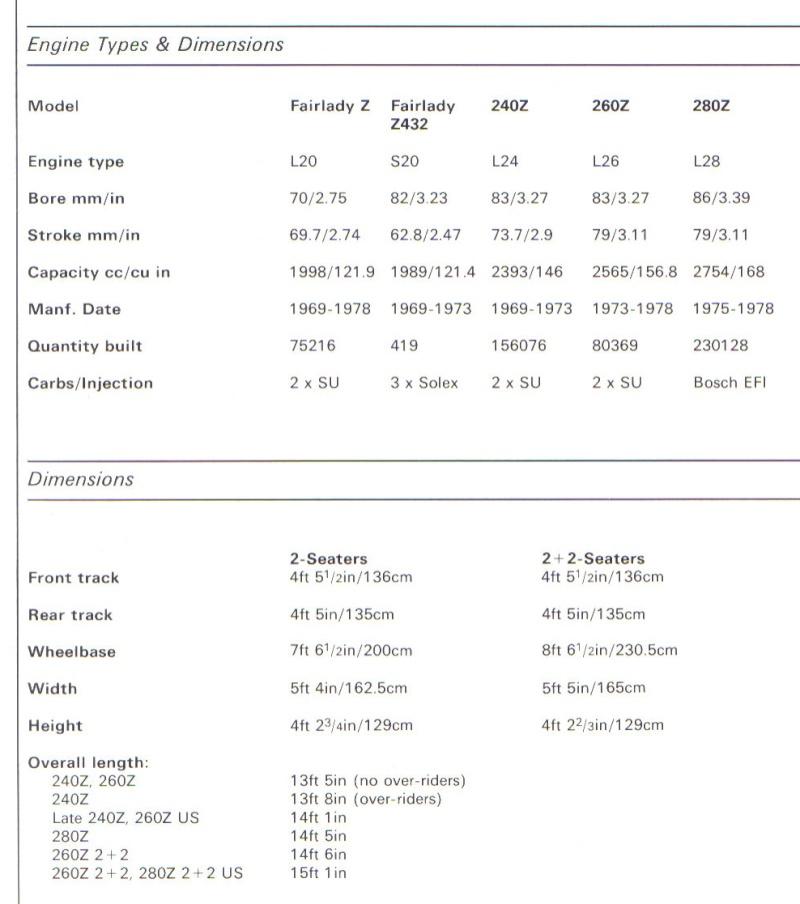 Topic officiel DATSUN 240Z Specif12