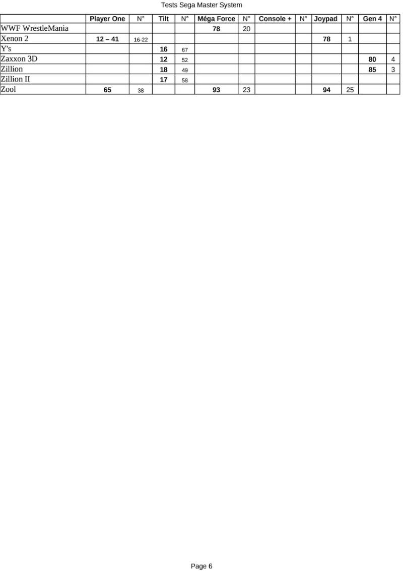 Index des tests Master System francophones Tests_21