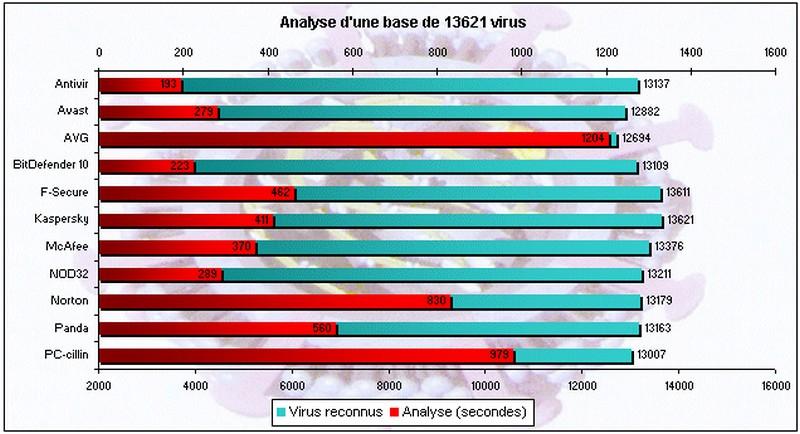 Avast antivirus Virus10