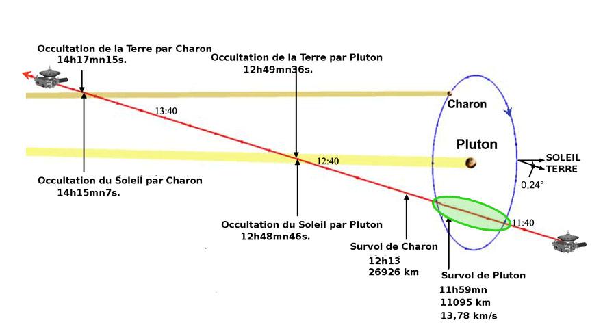 New Horizons : survol de Pluton (1/2) - Page 22 Aaa518