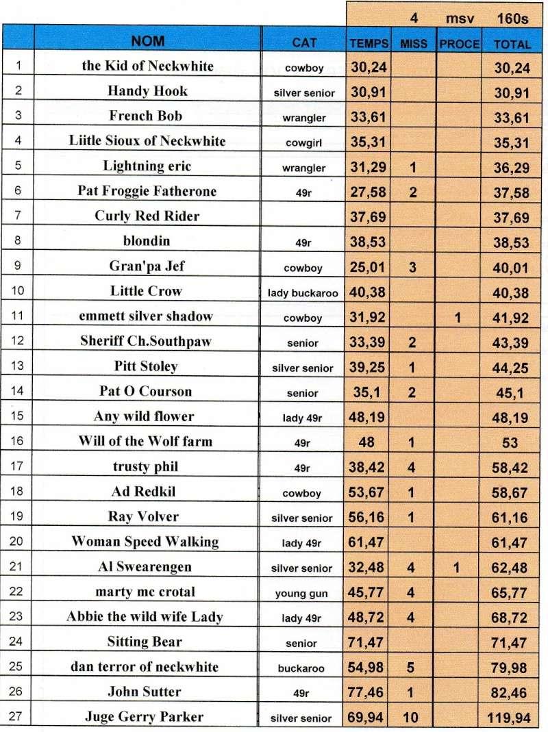 concours à black rivers le 22 aout 2015 ( 2ème manche du challenge de la ligue )  - Page 2 Stage_13