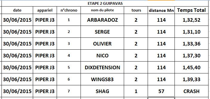 Rally Bretagne  étape 2 chronométré Guipavas  mardi 30 juin 2015 Etape211