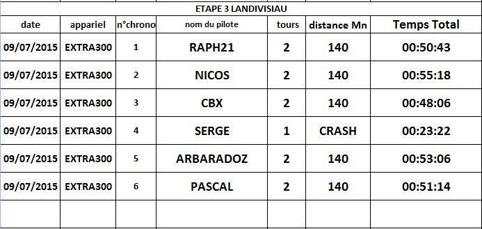 Rally Bretagne résultats étape 3 chronométré LANDIVISIAU départ piste 8 Etape_11