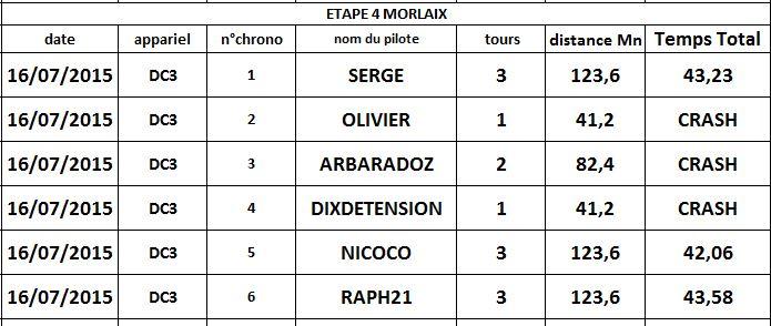 résultat étape4 MORLAIX départ piste 22 Morlai11