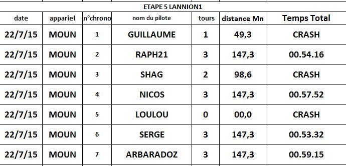 résultat étape5 LANNION1 Rappor10