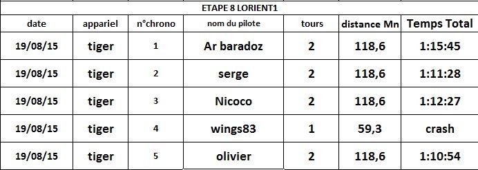 étape8 Lorient 1 résultat Rappor12