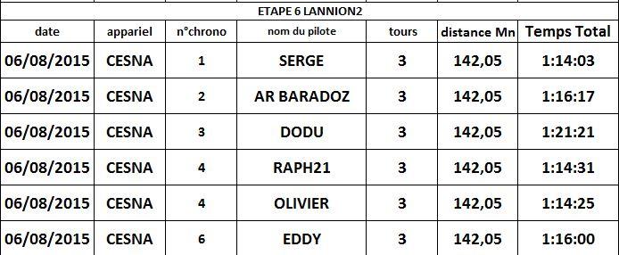 résultat étape6 LANNION2 Result10