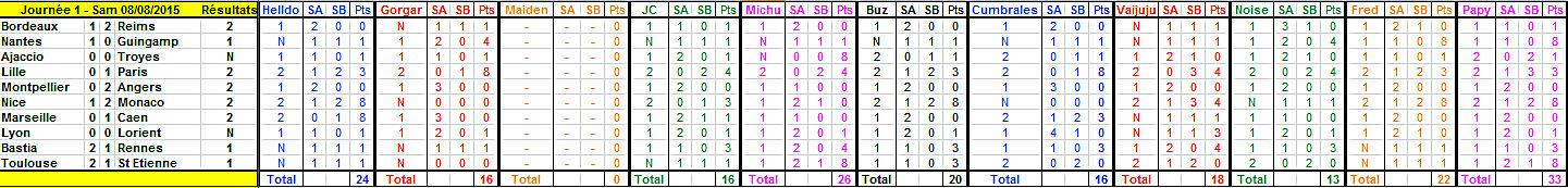Championnat de L1 - Saison 2015 - 2016 - Page 2 Journy10